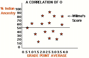 Correlation research examples