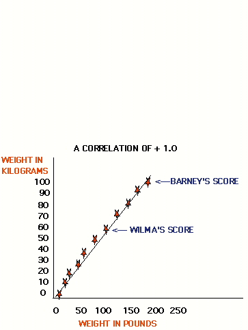 correlation research In psychology, correlational research can be used as the first step before an experiment begins it can also be used if experiments cannot be conducted it determines.